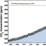 Global Warming: We've Had This Coming For A Long Time